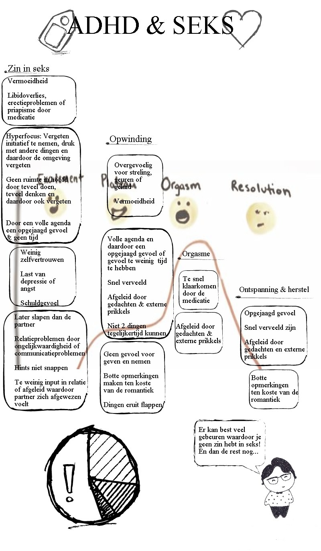 Infographic ADHD en seks